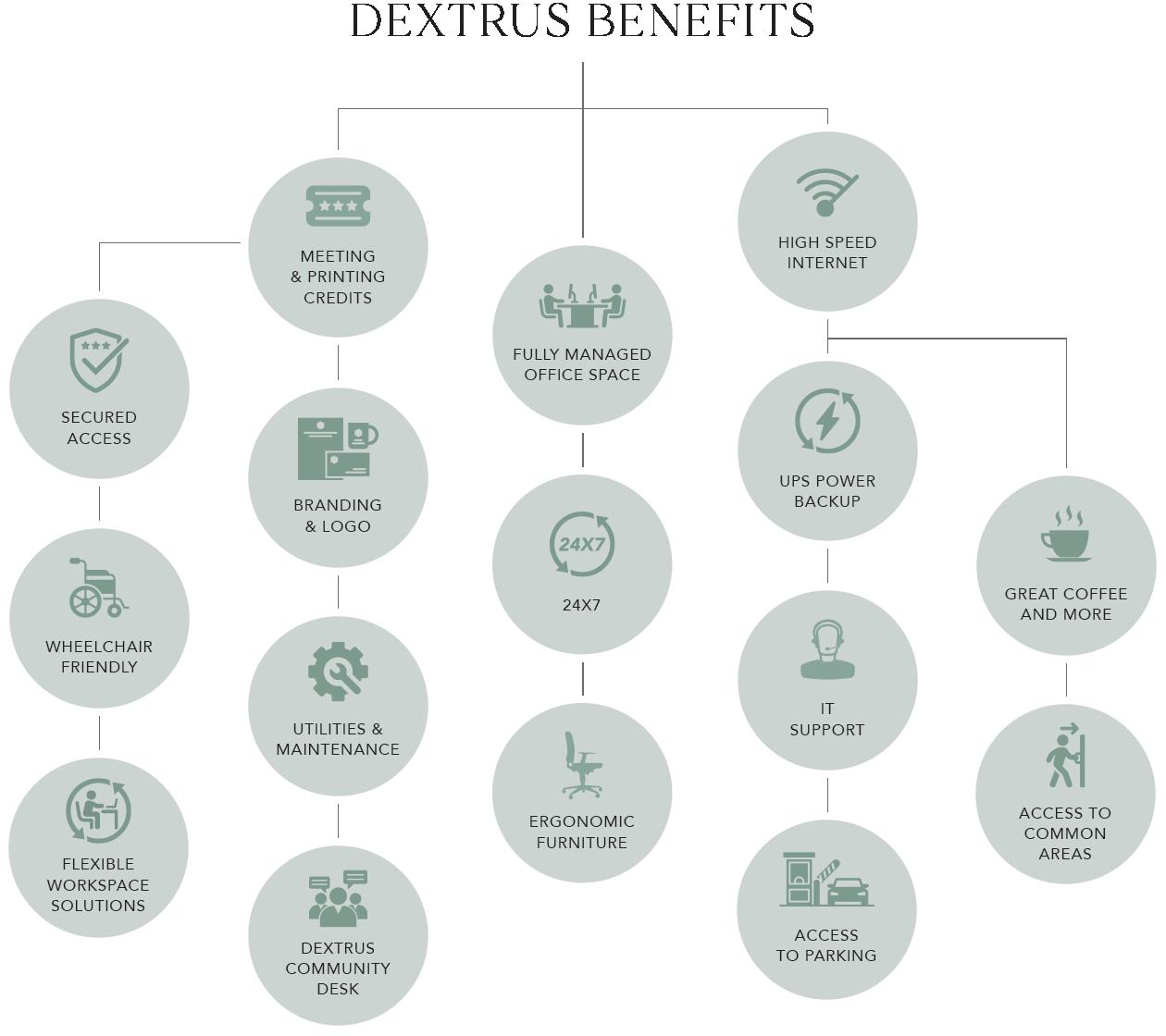 Dextrus Benefits - Fixed Desk