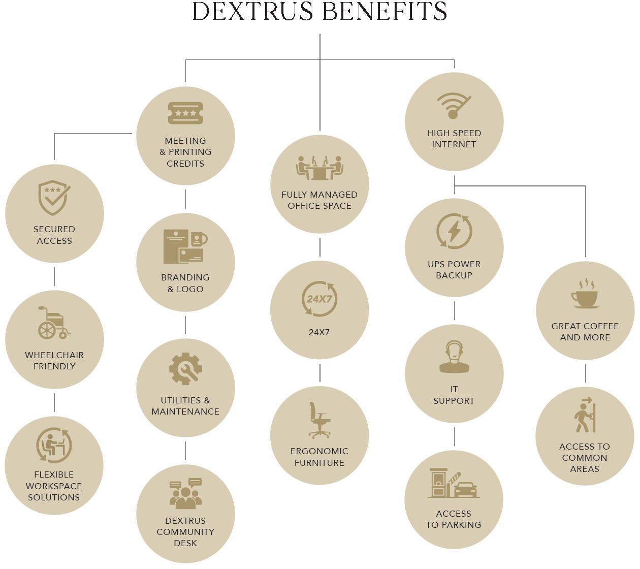 Dextrus Benefits - Flexible Desks