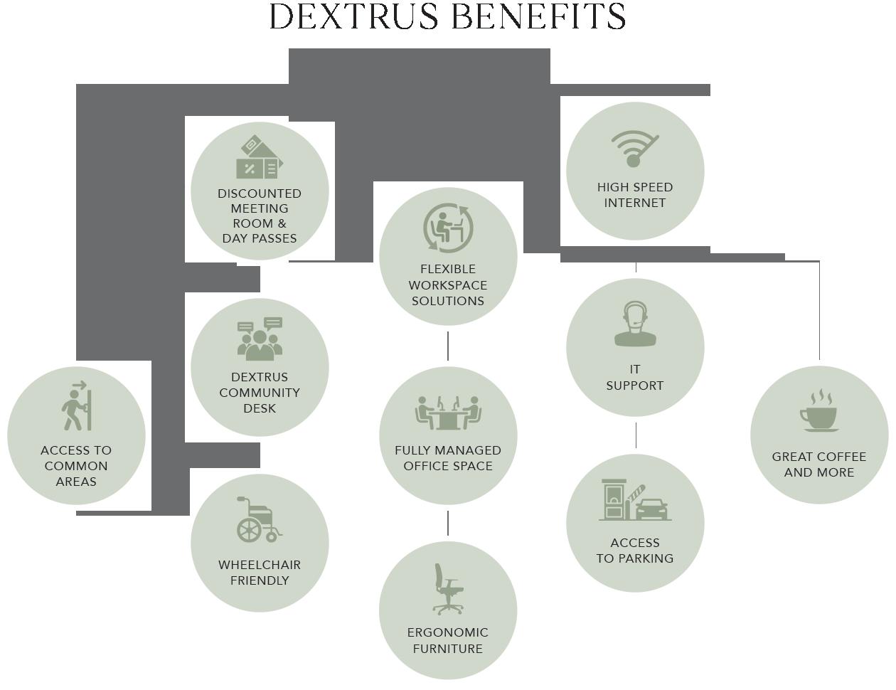 Dextrus Benefits - Membership Plans